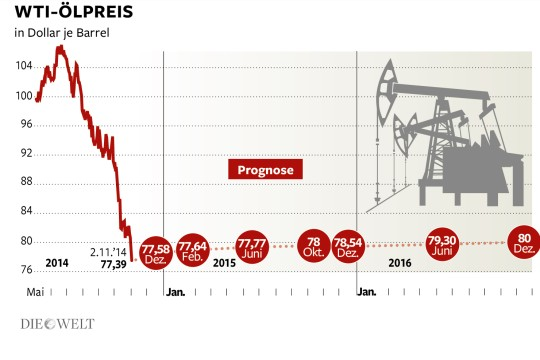 20151020223014-petroleo-precios-prognosis.jpg