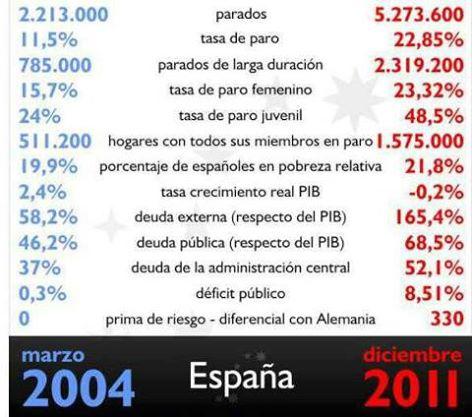 20151205174530-comparativa-psoe-pp-como-dejaron-espana.jpg