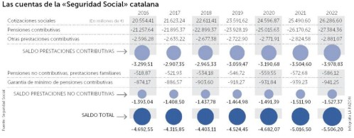 20170916125552-cataluna-pensiones-inde-no-paga.jpg
