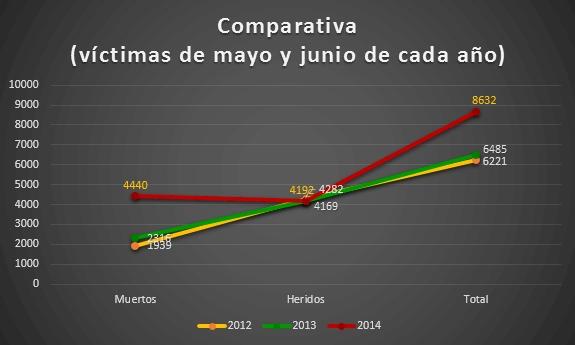comparativa_5_6_2014