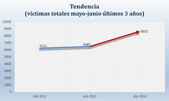 tendencia_5_6_2014