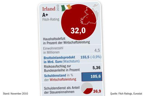 Fitch Ratings Karte EU DWO
