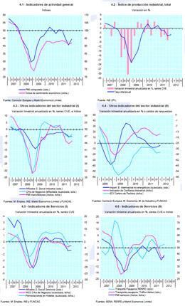 La economía sorprende y se comporta mejor que lo previsto por el Gobierno